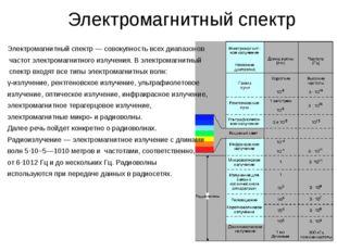 Электромагнитный спектр Электромагнитный спектр— совокупность всех диапазон