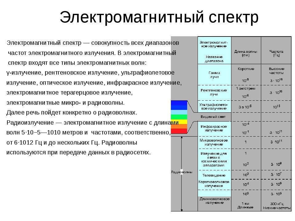 Электромагнитный спектр Электромагнитный спектр— совокупность всех диапазон...