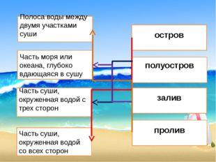 Полоса воды между двумя участками суши Часть моря или океана, глубоко вдающая