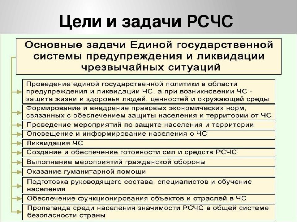 Структура РСЧС РСЧС строится по территориально-производственному принципу, с...