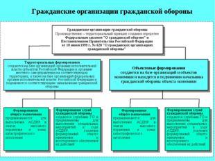 Гражданские организации гражданской обороны Производственно – территориальный