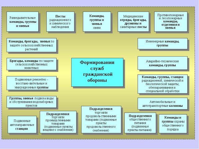 Формирования служб гражданской обороны Команды, группы и звенья связи Медицин...