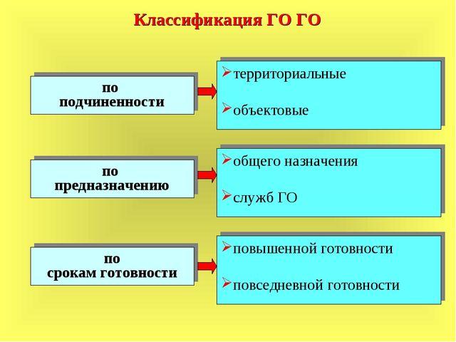 Классификация ГО ГО по подчиненности по предназначению по срокам готовности т...