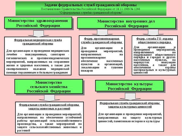 Задачи федеральных служб гражданской обороны Постановление Правительства Росс...