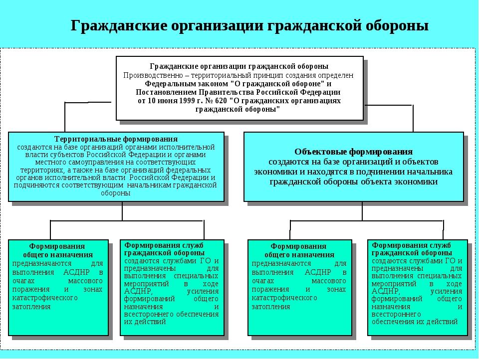Гражданские организации гражданской обороны Производственно – территориальный...