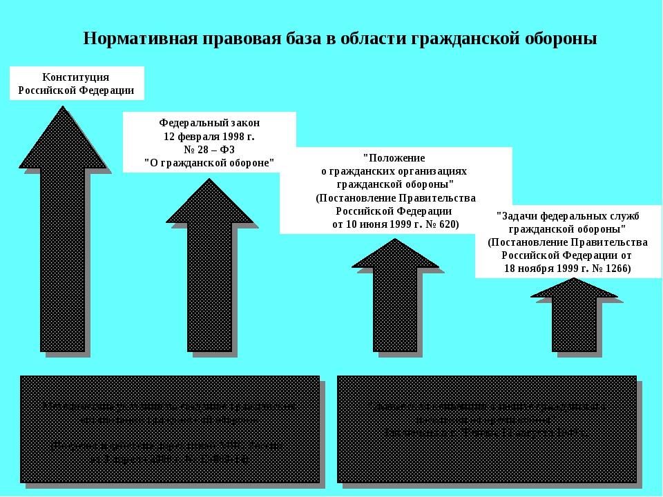 """Федеральный закон 12 февраля 1998 г. № 28 – ФЗ """"О гражданской обороне"""" """"Полож..."""