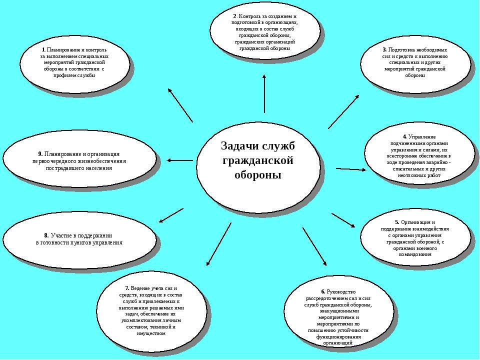 Задачи служб гражданской обороны 1. Планирование и контроль за выполнением сп...