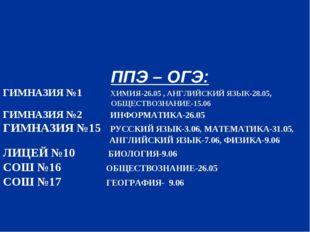 ППЭ – ОГЭ: ГИМНАЗИЯ №1 ХИМИЯ-26.05 , АНГЛИЙСКИЙ ЯЗЫК-28.05, ОБЩЕСТВОЗНАНИЕ-1