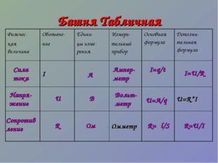 Башня Табличная Сила тока Сопротив ление Ом R U R=U/I I=U/R R=ρl/S U=A/q I=q/