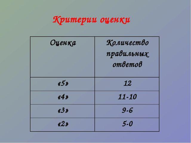 Критерии оценки ОценкаКоличество правильных ответов «5»12 «4»11-10 «3»9-6...
