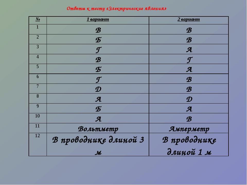 Ответы к тесту «Электрические явления» №1 вариант2 вариант 1ВВ 2БВ 3Г...