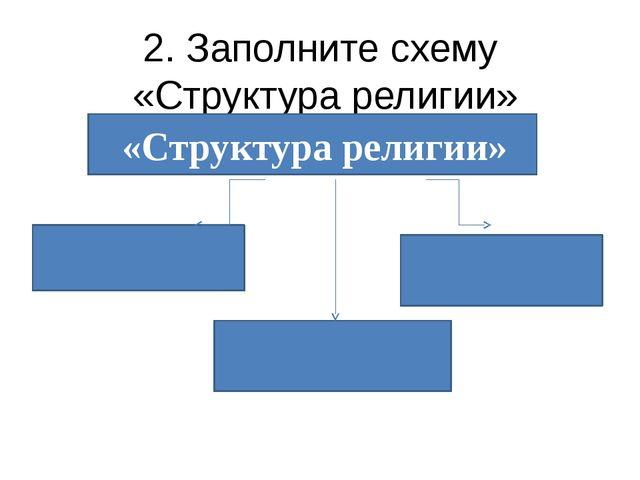 2. Заполните схему «Структура религии» «Структура религии»