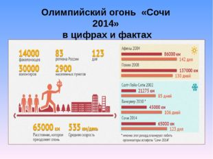 Олимпийский огонь «Сочи 2014» в цифрах и фактах