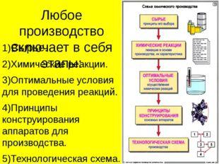 Любое производство включает в себя этапы: 1)Сырье. 2)Химические реакции. 3)Оп