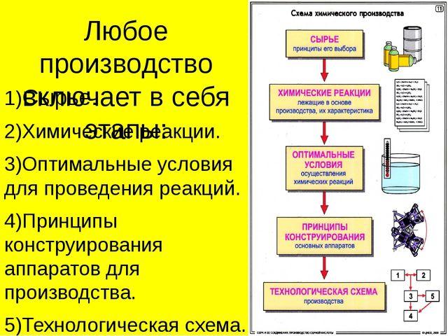 Любое производство включает в себя этапы: 1)Сырье. 2)Химические реакции. 3)Оп...