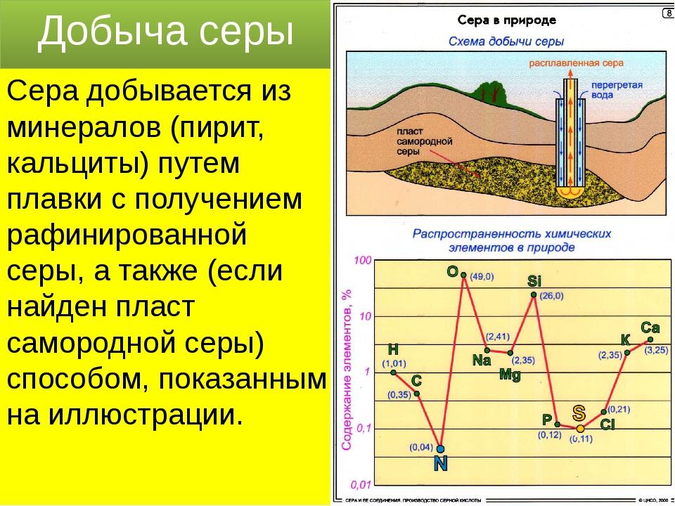 Добыча серы Сера добывается из минералов (пирит, кальциты) путем плавки с пол...