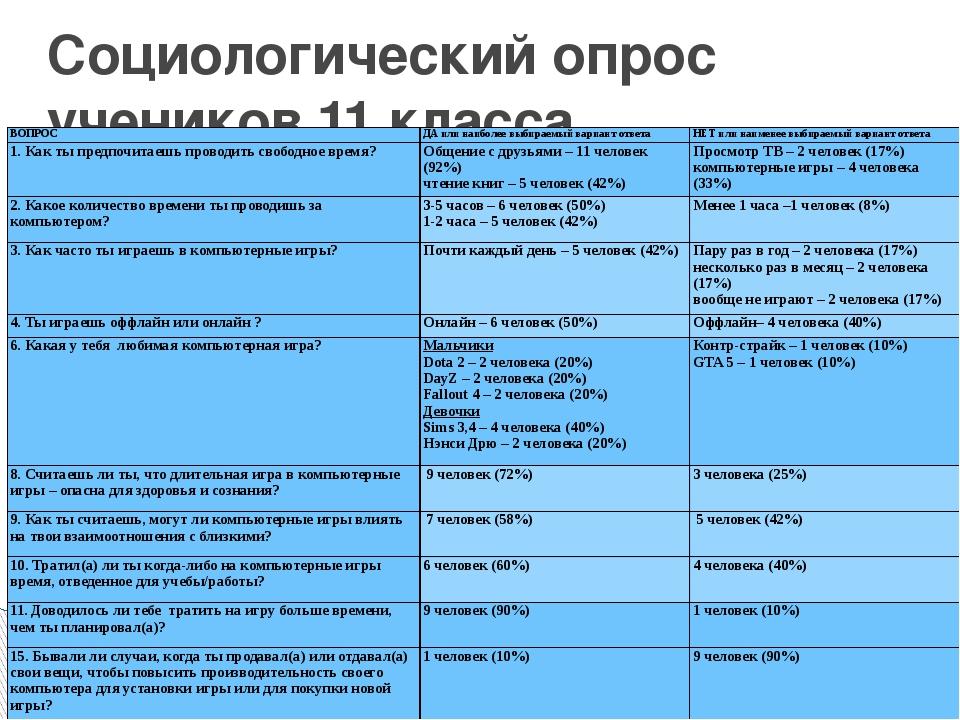 Социологический опрос учеников 11 класса ВОПРОС ДА или наиболее выбираемый ва...