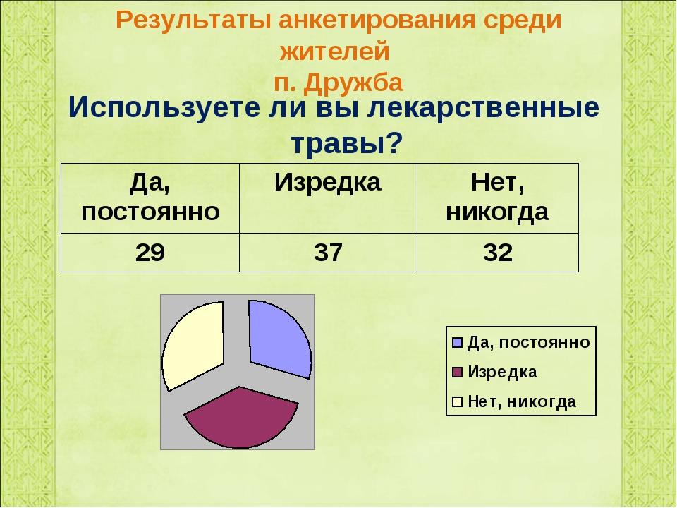 Результаты анкетирования среди жителей п. Дружба Используете ли вы лекарствен...