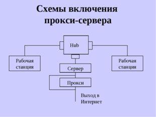 Схемы включения прокси-сервера Hub Рабочая станция Рабочая станция Выход в Ин
