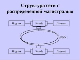Структура сети с распределенной магистралью Switch Подсеть Подсеть Switch Под