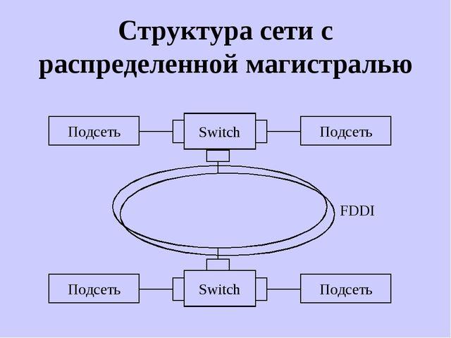 Структура сети с распределенной магистралью Switch Подсеть Подсеть Switch Под...