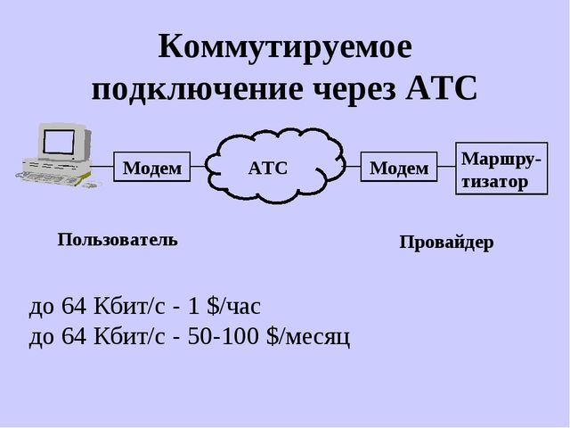 Коммутируемое подключение через АТС до 64 Кбит/с - 1 $/час до 64 Кбит/с - 50-...