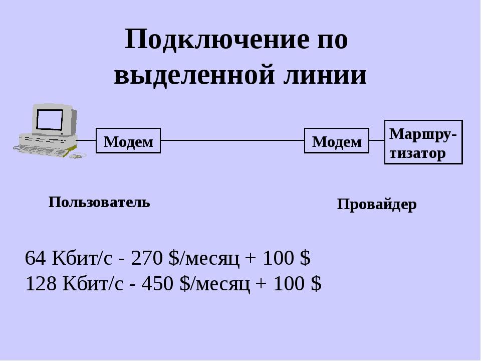 Подключение по выделенной линии Модем Модем Маршру- тизатор Провайдер Пользов...