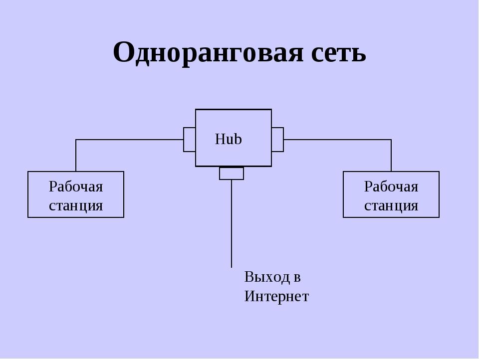 Одноранговая сеть Hub Рабочая станция Рабочая станция Выход в Интернет