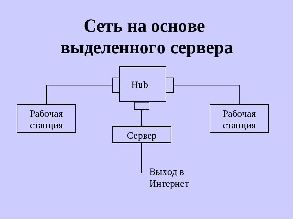 Сеть на основе выделенного сервера Hub Рабочая станция Рабочая станция Выход...