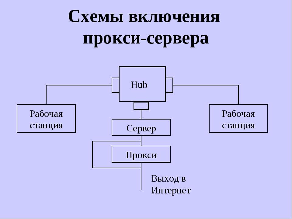 Схемы включения прокси-сервера Hub Рабочая станция Рабочая станция Выход в Ин...