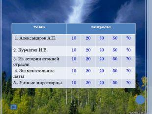 темавопросы 1. Александров А.П.1020305070 2. Курчатов И.В.10203050