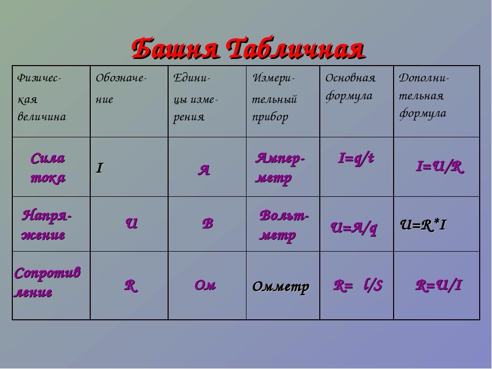 Башня Табличная Сила тока Сопротив ление Ом R U R=U/I I=U/R R=ρl/S U=A/q I=q/...