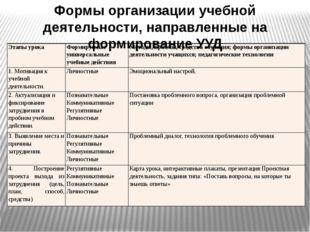 Формы организации учебной деятельности, направленные на формирование УУД Этап