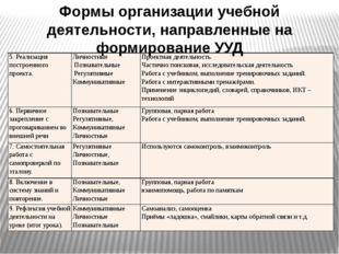 Формы организации учебной деятельности, направленные на формирование УУД 5. Р
