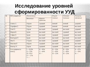 Исследование уровней сформированности УУД № ФИ учащегося Личностные Регуля- т