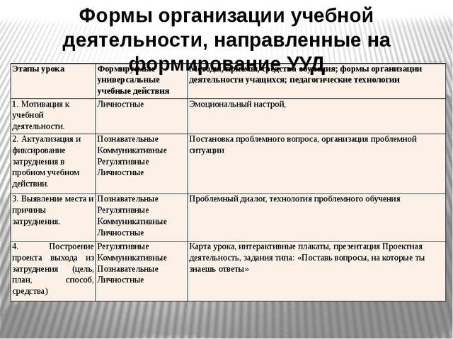 Формы организации учебной деятельности, направленные на формирование УУД Этап...
