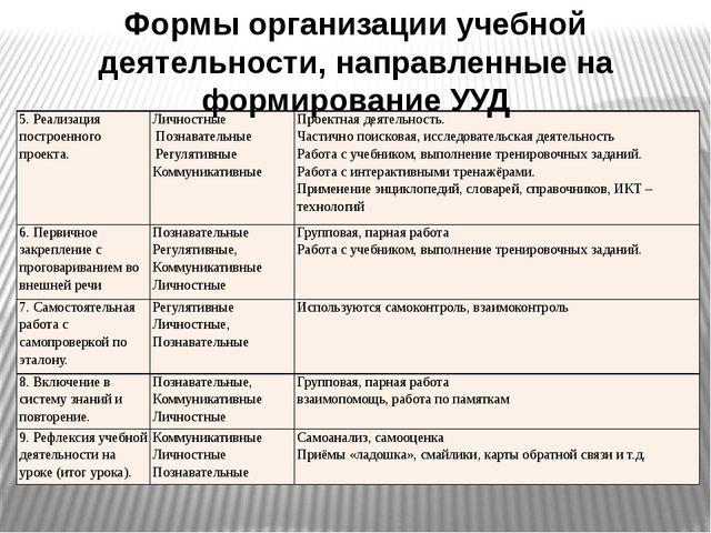 Формы организации учебной деятельности, направленные на формирование УУД 5. Р...