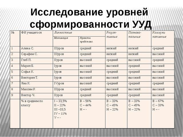 Исследование уровней сформированности УУД № ФИ учащегося Личностные Регуля- т...