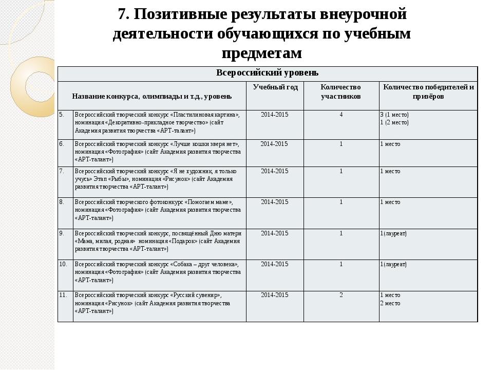 7. Позитивные результаты внеурочной деятельности обучающихся по учебным предм...