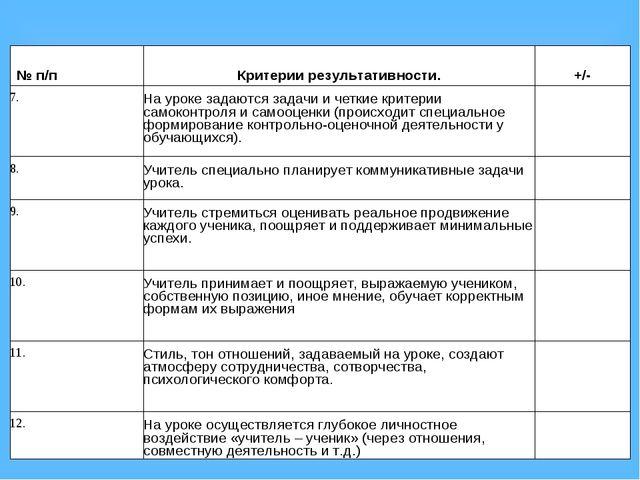 № п/п Критерии результативности. +/- 7.На уроке задаются задачи и четкие...