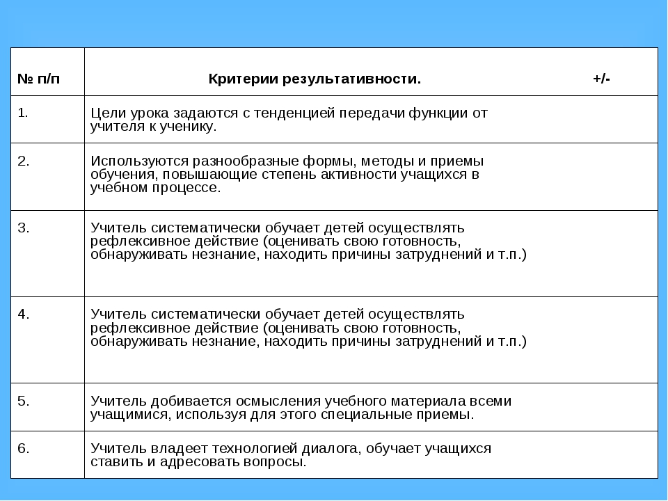 № п/п Критерии результативности. +/- 1.Цели урока задаются с тенденцией п...