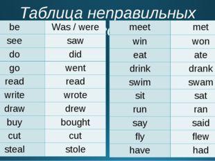 Таблица неправильных глаголов be Was / were see saw do did go went read read