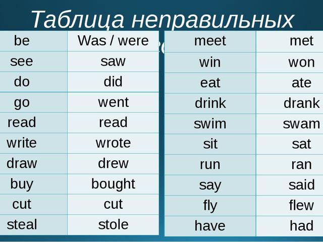 Таблица неправильных глаголов be Was / were see saw do did go went read read...