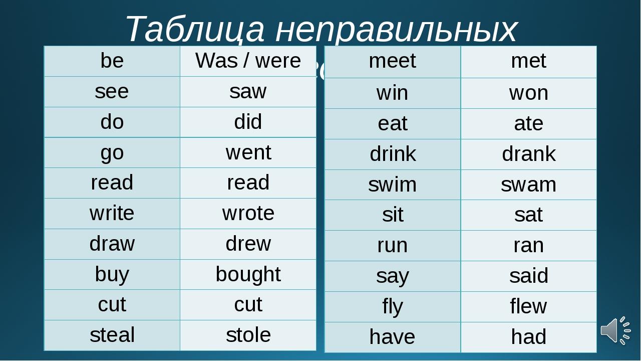 Неправильные глаголы английского и тест - English ...