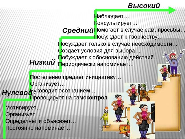 Нулевой Низкий Средний Высокий Мотивирует… Организует… Определяет и объясняет...
