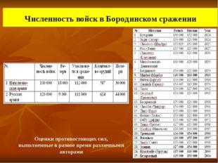 Численность войск в Бородинском сражении Оценки противостоящих сил, выполнен
