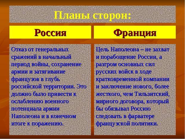 Планы сторон: Россия Отказ от генеральных сражений в начальный период войны,...