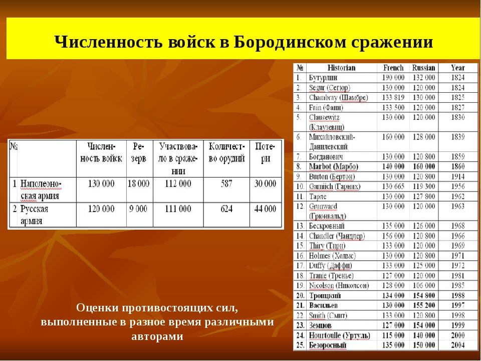 Численность войск в Бородинском сражении Оценки противостоящих сил, выполнен...