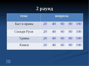 2 раунд темавопросы Быт и нравы20406080100 Соседи Руси20406080100
