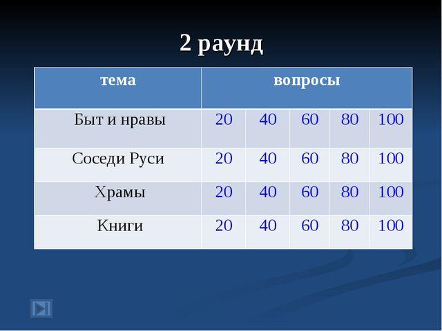 2 раунд темавопросы Быт и нравы20406080100 Соседи Руси20406080100...